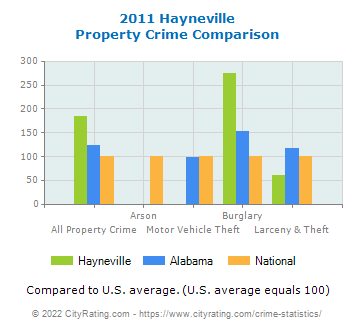 Hayneville Property Crime vs. State and National Comparison
