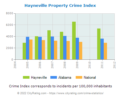 Hayneville Property Crime vs. State and National Per Capita
