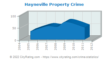 Hayneville Property Crime