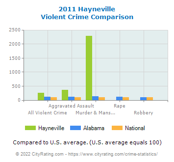 Hayneville Violent Crime vs. State and National Comparison