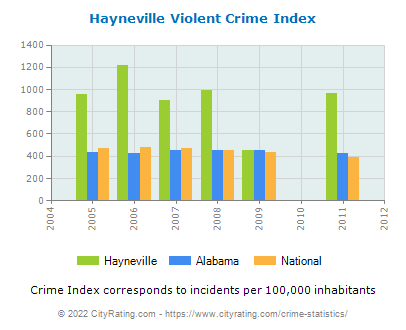 Hayneville Violent Crime vs. State and National Per Capita