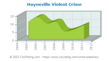 Hayneville Violent Crime