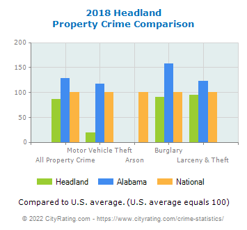 Headland Property Crime vs. State and National Comparison