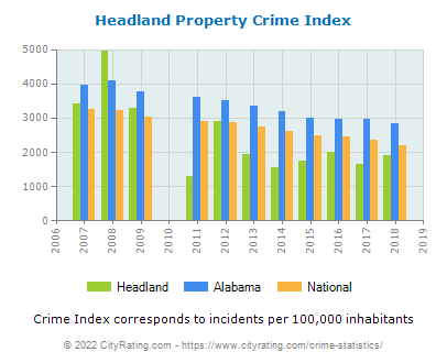 Headland Property Crime vs. State and National Per Capita