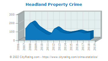 Headland Property Crime