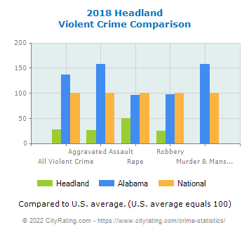 Headland Violent Crime vs. State and National Comparison