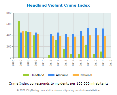 Headland Violent Crime vs. State and National Per Capita