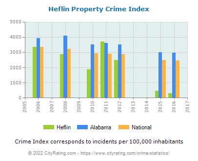 Heflin Property Crime vs. State and National Per Capita