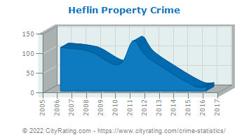 Heflin Property Crime