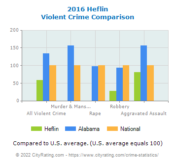 Heflin Violent Crime vs. State and National Comparison