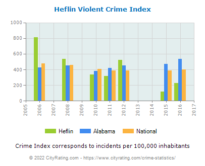 Heflin Violent Crime vs. State and National Per Capita