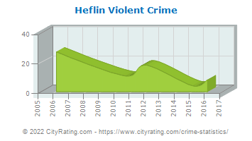 Heflin Violent Crime