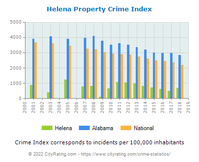 Helena Property Crime vs. State and National Per Capita