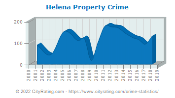 Helena Property Crime