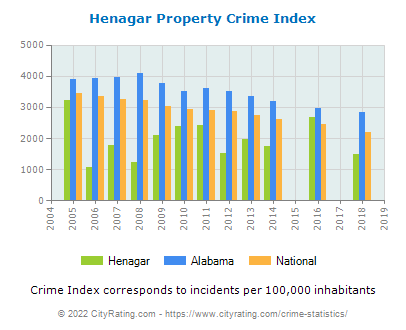 Henagar Property Crime vs. State and National Per Capita