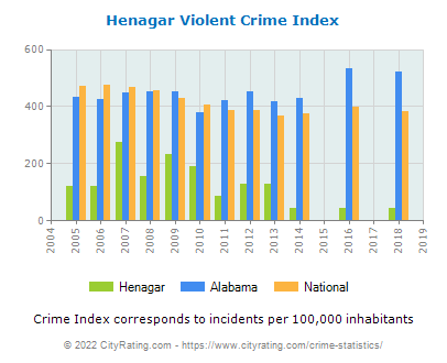 Henagar Violent Crime vs. State and National Per Capita