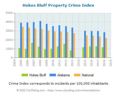 Hokes Bluff Property Crime vs. State and National Per Capita