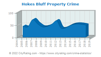 Hokes Bluff Property Crime