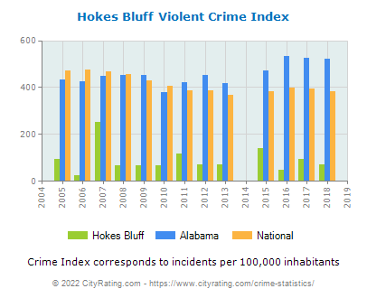 Hokes Bluff Violent Crime vs. State and National Per Capita