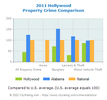 Hollywood Property Crime vs. State and National Comparison