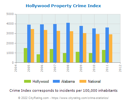 Hollywood Property Crime vs. State and National Per Capita