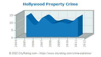 Hollywood Property Crime