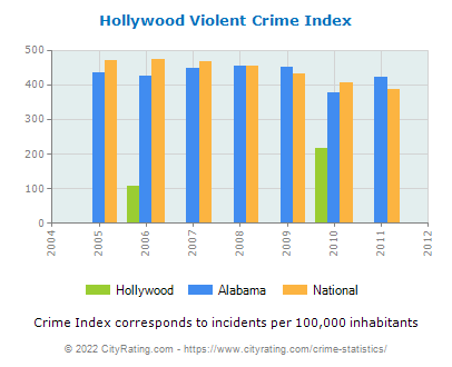 Hollywood Violent Crime vs. State and National Per Capita
