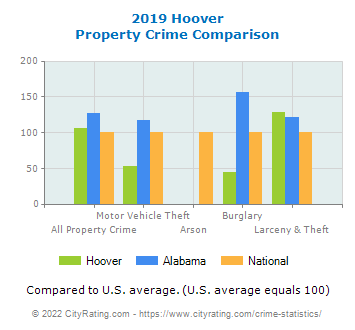 Hoover Property Crime vs. State and National Comparison