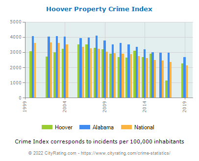 Hoover Property Crime vs. State and National Per Capita