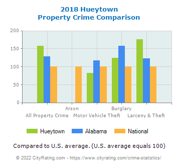 Hueytown Property Crime vs. State and National Comparison