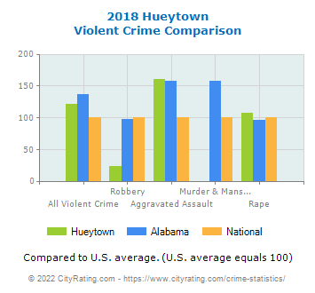 Hueytown Violent Crime vs. State and National Comparison