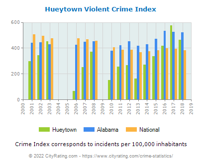 Hueytown Violent Crime vs. State and National Per Capita