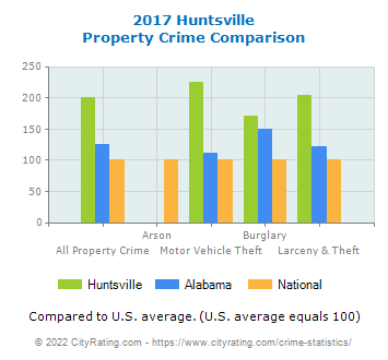 Huntsville Property Crime vs. State and National Comparison