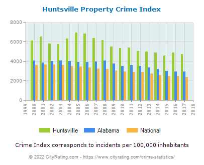 Huntsville Property Crime vs. State and National Per Capita