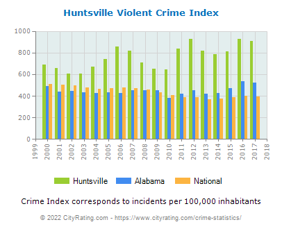 Huntsville Violent Crime vs. State and National Per Capita