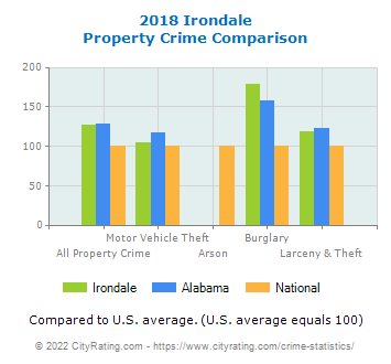 Irondale Property Crime vs. State and National Comparison