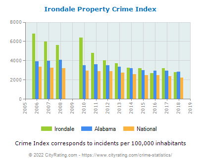 Irondale Property Crime vs. State and National Per Capita