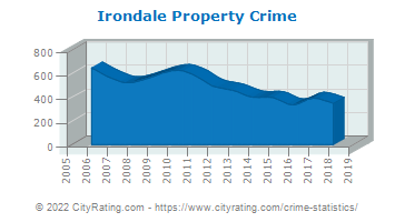 Irondale Property Crime