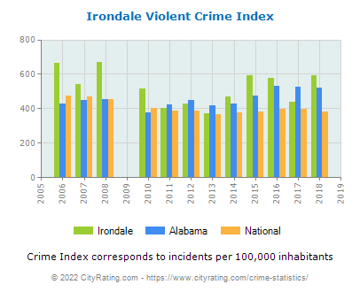 Irondale Violent Crime vs. State and National Per Capita