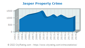 Jasper Property Crime