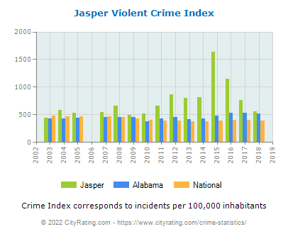 Jasper Violent Crime vs. State and National Per Capita