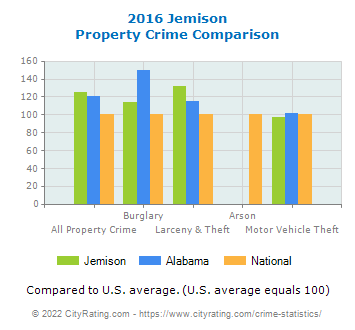 Jemison Property Crime vs. State and National Comparison