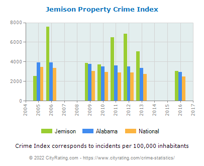 Jemison Property Crime vs. State and National Per Capita