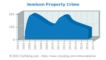 Jemison Property Crime