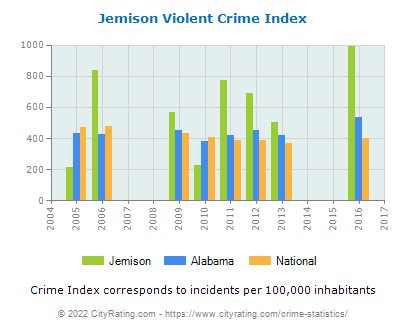 Jemison Violent Crime vs. State and National Per Capita