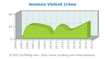 Jemison Violent Crime