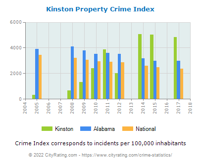 Kinston Property Crime vs. State and National Per Capita