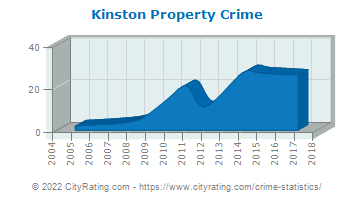 Kinston Property Crime