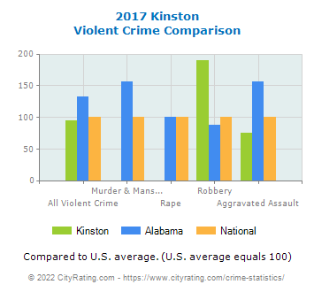 Kinston Violent Crime vs. State and National Comparison