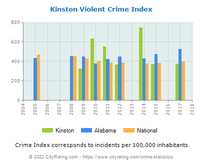 Kinston Violent Crime vs. State and National Per Capita